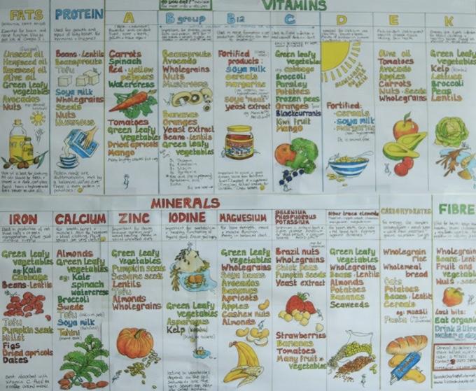 Витамины в растительной пище